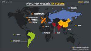 Résultats Europe 2017 du groupe Renault ; la Russie 2ème marché